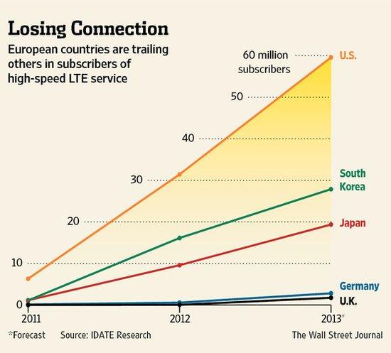 4G欧洲4G移动网络运营商败象已现