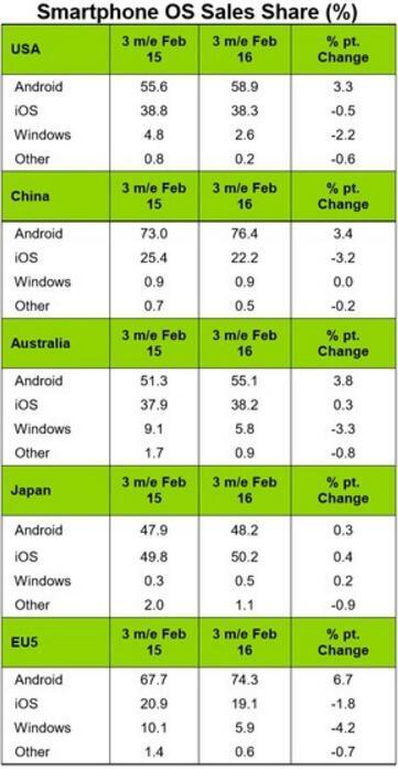 iPhone中国市场份额下滑 安卓份额已达到76.4%