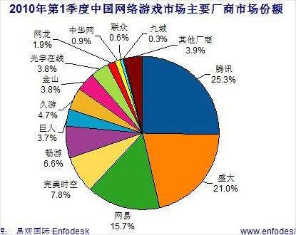 报告称网游市场前三强占62%份额 腾讯超1/4