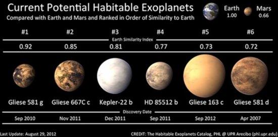 新行星超级地球处恒星可居住区 或有微生物