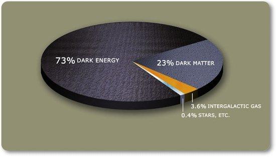 科学家发现暗能量新迹象 或突破爱因斯坦理论