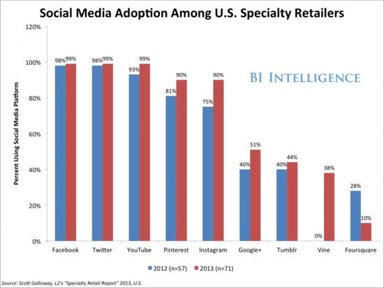 社交媒体如何驱动社交电商崛起?