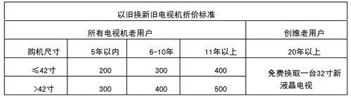 创维4K超高清电视全线铺货:最低只要10999元
