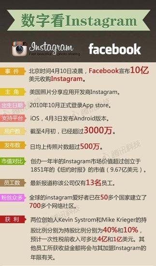 Facebook宣布将斥资10亿美元收购Instagram