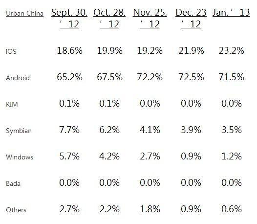 中国大陆智能手机市场份额变化情况