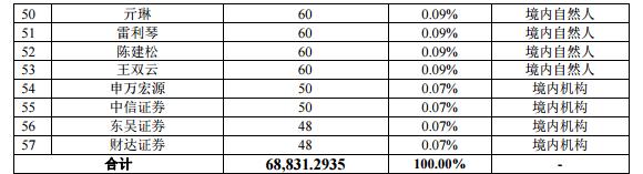 申请挂牌新三板的神州专车股权结构曝光 去年亏损37亿元