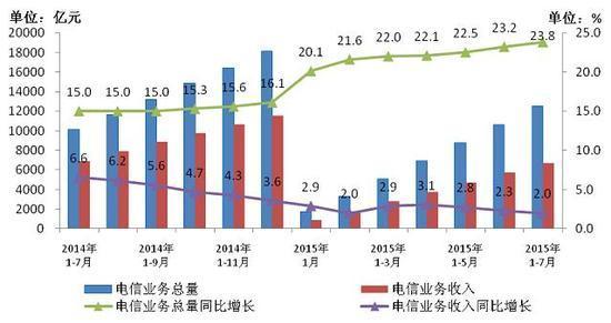 工信部:7月份4G用户净增2500万