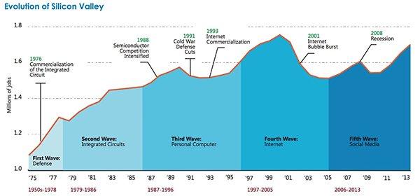 硅谷的进化历程