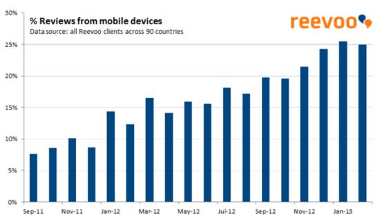 移动电商进入增长期 用户活跃度显著提升