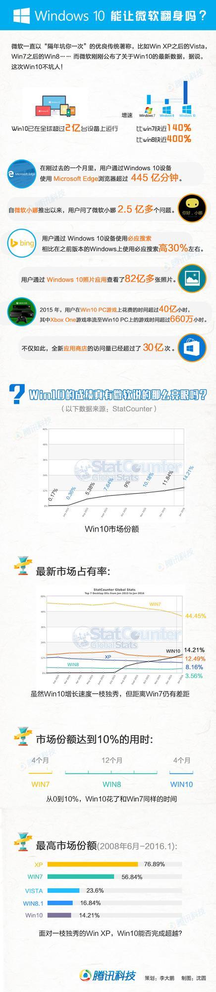 """Win10数据亮眼 能帮微软""""翻身""""吗?"""