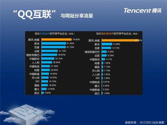 腾讯郑志昊:QQ互联给第三方带来15%用户成长