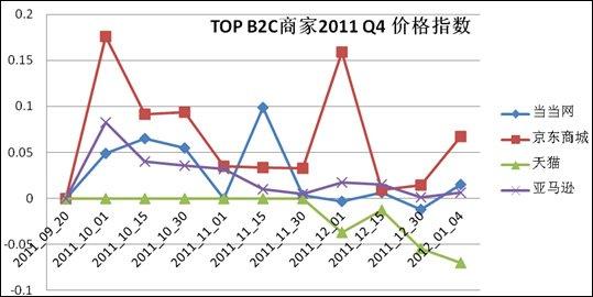 """一淘公布2012年B2C网购行情 指京东领""""涨"""""""