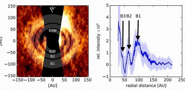 科学家在邻近年轻恒星残骸盘发现同心环结构
