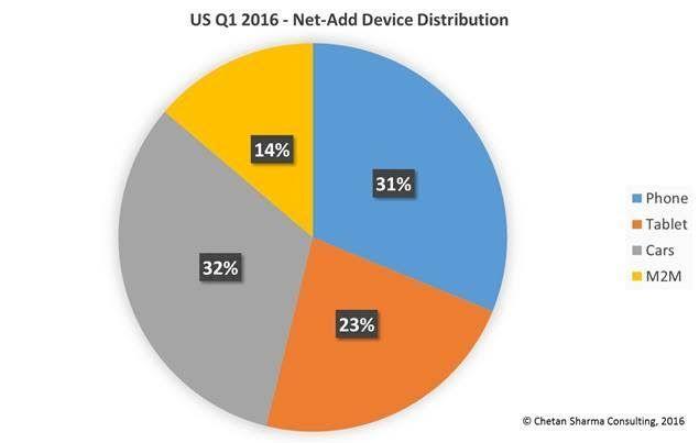 美国运营商一季度新入网设备:互联汽车超智能手机