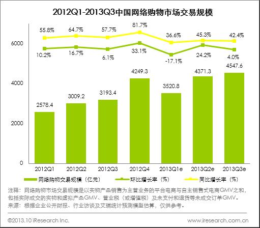 第三季度中国网购快速增长 腾讯电商跃居前三