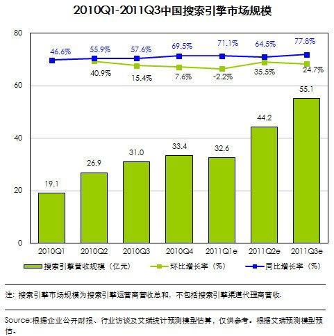 百度搜索引擎市场份额达77.7% 谷歌中国降1%