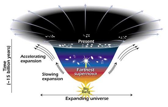 爱因斯坦被证准确无误 宇宙正在加速的膨胀