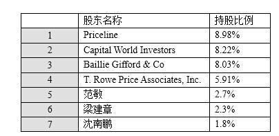 Expedia败退中国:艺龙太不争气了