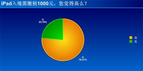 76%网友表示入境iPad缴1000元税款太高