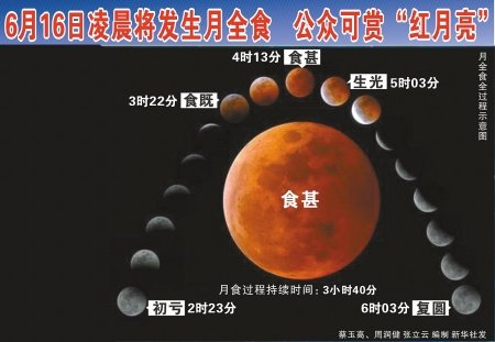 """6月16日凌晨将发生月全食 公众可赏""""红月亮"""""""