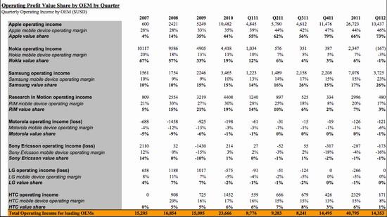 手机利润调查:苹果三星占99% 硬件成本透明
