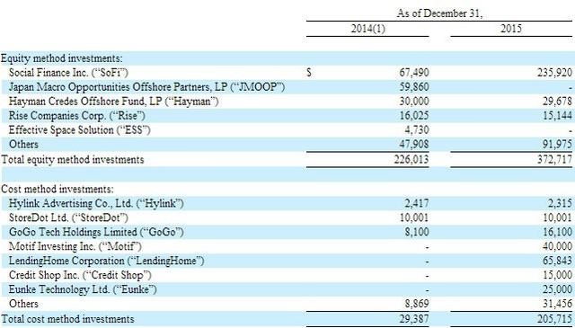人人网一年亏2.2亿美元 但别小看陈一舟投的资产