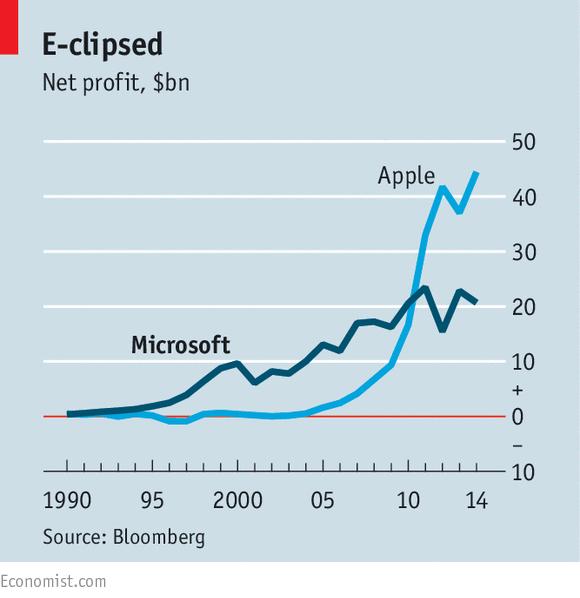 四十不惑!看微软如何应对中年危机