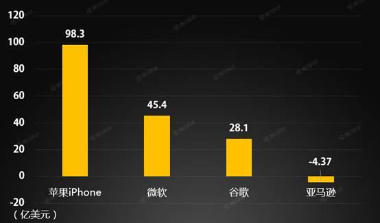 如果iPhone成为一家独立的公司
