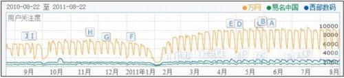 2011年中国域名虚拟主机行业现状分析