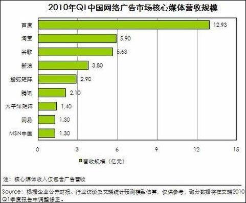 淘宝2010年广告收入40亿 卖家砸钱难抢好位置