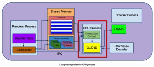 Google确认Chrome即将支持GPU硬件加速