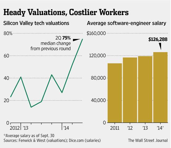 硅谷创业公司烧钱规模引担忧 风投成幕后推手