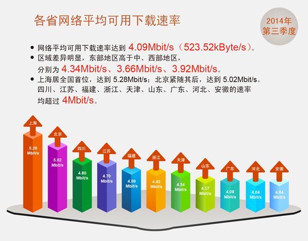 第三季度全国宽带网速达4.09M 11个省市超4M