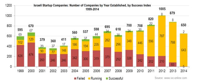 1999-2014年期间以色列初创公司成功率