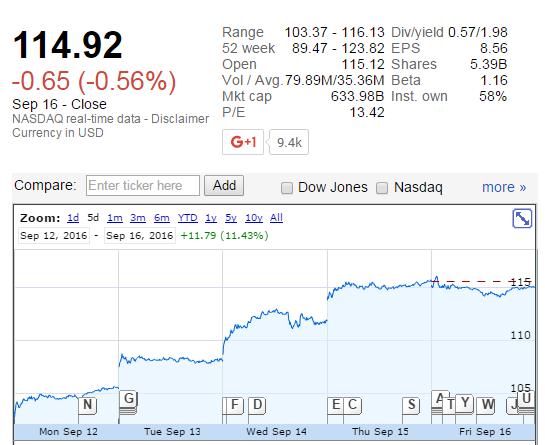 """苹果市值一周暴涨630亿美元 供应商股价""""鸡犬飞升"""""""