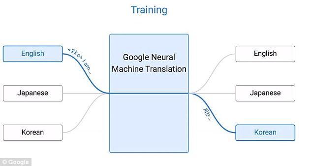 机器翻译里程碑!谷歌上线Zero-Shot翻译系统