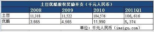 土豆网3年股权奖励曝光:共2.3亿元为优酷10倍