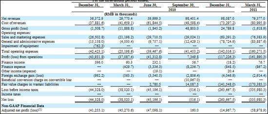 土豆5轮融资1.35亿美元 传资金可撑到明年6月