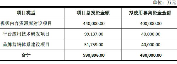 乐视48亿增发获批 80%用于视频内容资源库建设