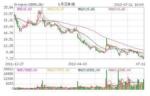 流量下滑担忧致Groupon股价跌至IPO来最低点