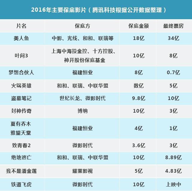 深度 | 票房、IP、发行、资本,过去一年互联网如何深刻改变中国电影?