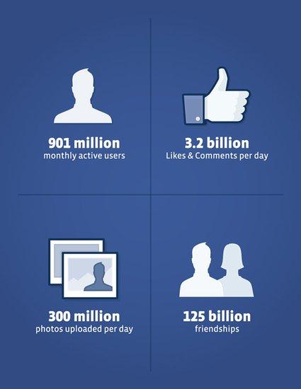 Facebook月活跃用户数达9亿 年底前或破10亿
