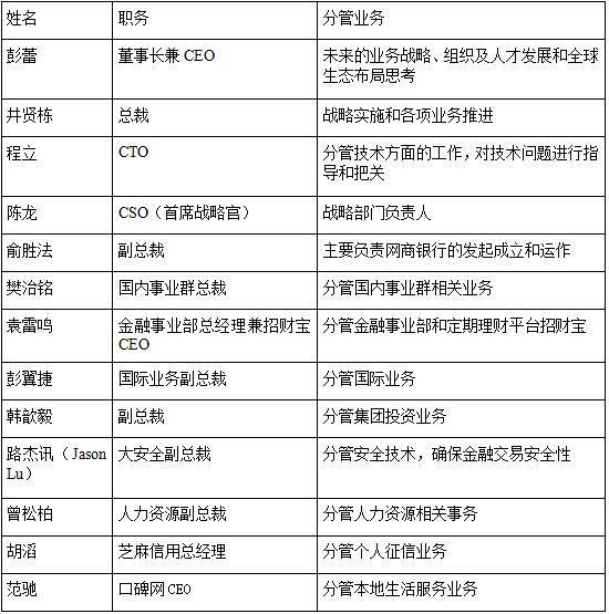 蚂蚁金服研报:布局十大业务  A股上市或成定局