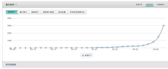 """(日新增用户数)""""疯狂猜图""""开发团队提供,6月7日数据"""