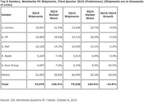 Windows 10并未阻止PC销量下滑 下跌达7%以上