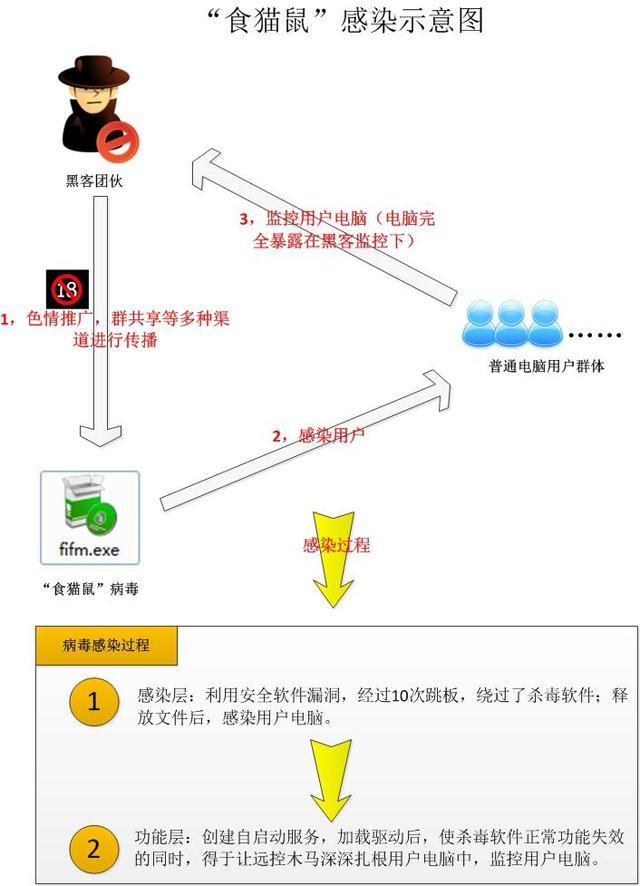 """【病毒播报】电脑管家狙击木马""""食猫鼠"""""""