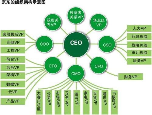 京东的组织架构示意图