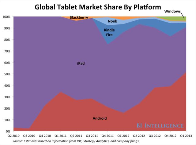 科技不怕问:三星平板市场份额会超过苹果吗?