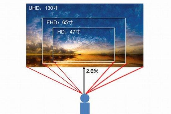 超高清改变传统电视观看距离 2013或成4k元年