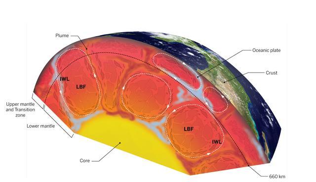 腾讯科学讯 地球内部矿物的对流模式在地球物理、地球化学及地球动力学界一直是一个十分有争议的话题,层段对流模式常为地球化学所钦睐,而地幔整体对流模式则为地球动力学所推崇。北京高压科学研究中心陈久华研究员根据对最新报道的下地幔矿物布氏岩(Bridgmanite)与镁方铁矿(magnesiowstite)组合的高压流变实验结果及长期以来地球物理观测结果的分析,提出地球内部的矿物实际上在以一种混合模式对流(图)。该论述发表在2016年1月8日《科学》杂志。 布氏岩与镁方铁矿流变强弱相间的矿物组合在高应变的条件下